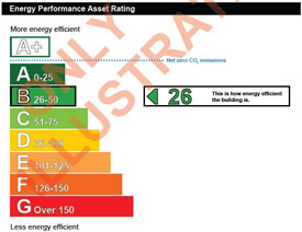 English EPC ratings