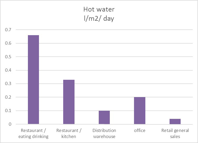 Hot water energy use in restaurants